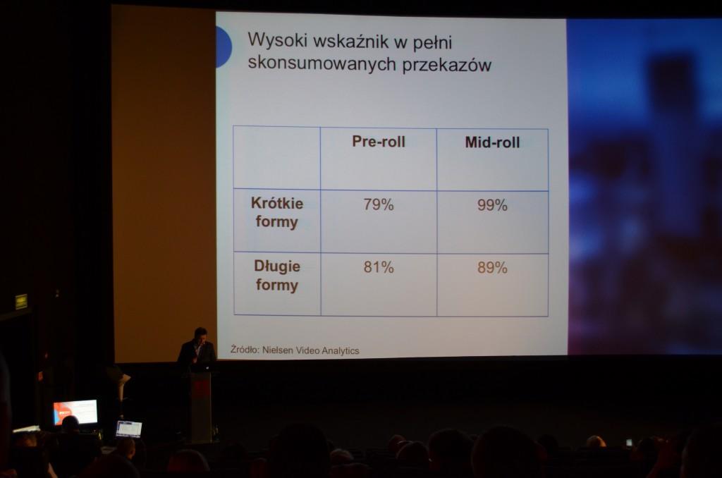 Slajd z Forum IAB 2014.